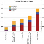 Passive House - Annual Site Usage