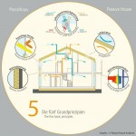 Basic Principles of The Passive House